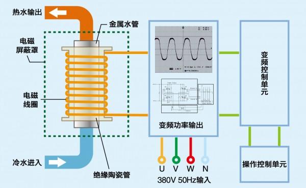 超锋CF-200KW中频炉及产品运用 5